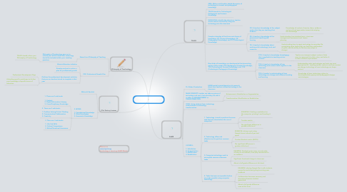 Mind Map: Technology, Teaching and Learning