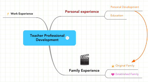 Mind Map: Teacher Professional Development