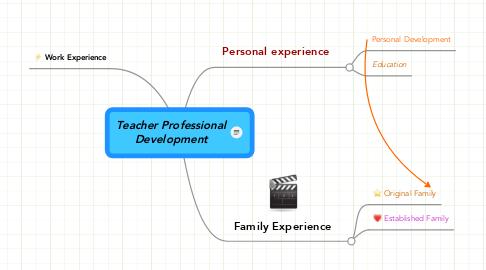 Mind Map: Teacher ProfessionalDevelopment
