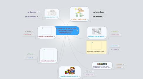 Mind Map: ROLES EN LA EDUCACIÓN SEGÚN MODELOS PEDAGÓGICO