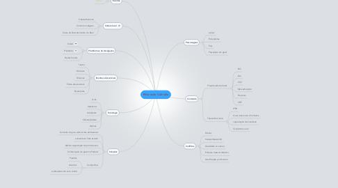 Mind Map: Educação Cabrália
