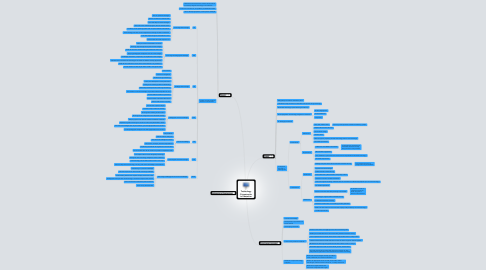 Mind Map: Technology Frameworks in Education