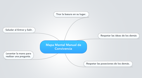Mind Map: Mapa Mental Manual de Convivencia