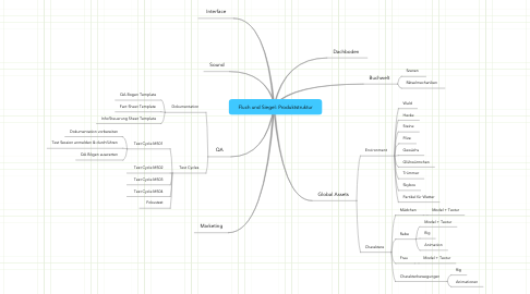 Mind Map: Fluch und Siegel: Produktstruktur
