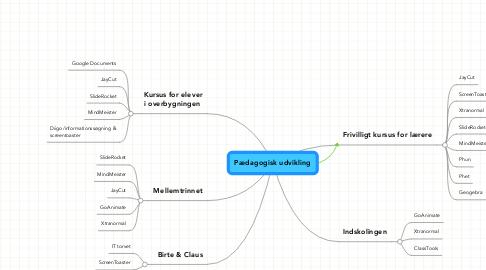 Mind Map: Pædagogisk udvikling