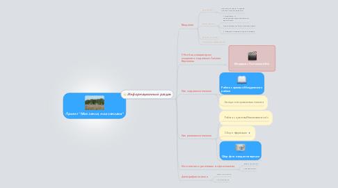 "Mind Map: Проект ""Моя земля, мои земляки"""