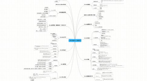 Mind Map: DDB4.0集成Oracle存储引擎