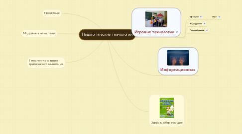 Mind Map: Педагогические технологии