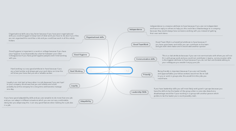 Mind Map: Attributes for employability.