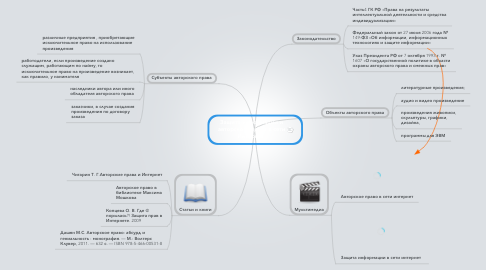 Mind Map: Защита информации и авторского права в сети Интернет.