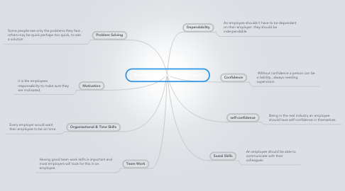 Mind Map: Attributes Valued by Employers