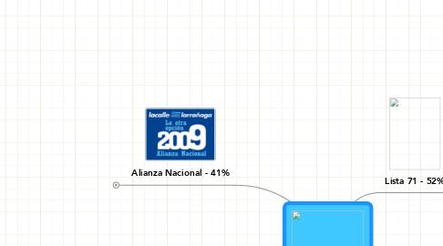 Mind Map: Partido Nacional