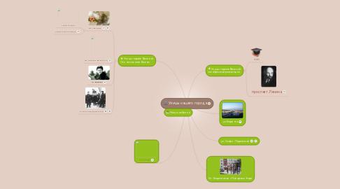 Mind Map: Улицы нашего города