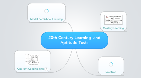 Mind Map: 20th Century Learning  and Aptitude Tests