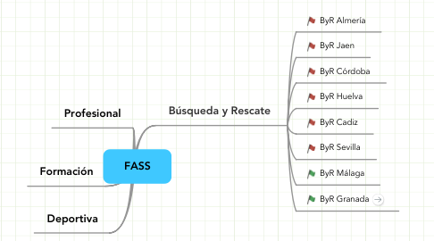 Mind Map: FASS