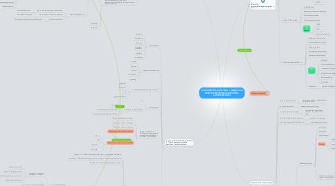 Mind Map: A1.CONCEPTES CLAU PER A L'ANÀLISI I LA SELECCIÓ DE TECNOLOGIES PER A L'APRENENTATGE