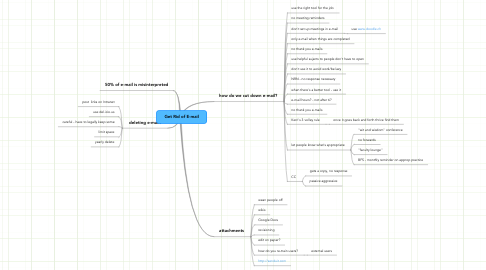 Mind Map: Get Rid of E-mail