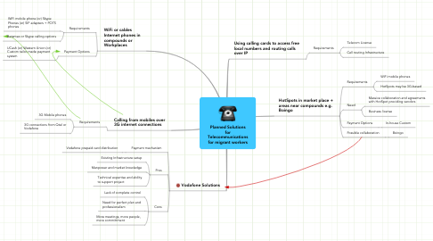 Mind Map: Planned Solutions for Telecommunications for migrant workers
