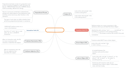 Mind Map: Parts of a Sentence