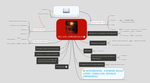 Mind Map: ROL DEL APRENDIZAJE