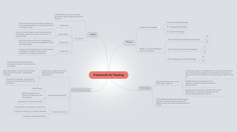 Mind Map: Frameworks for Teaching