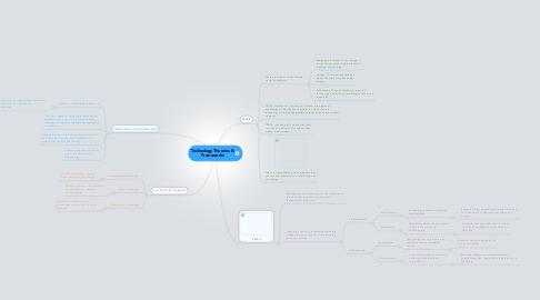 Mind Map: Technology Theories & Frameworks