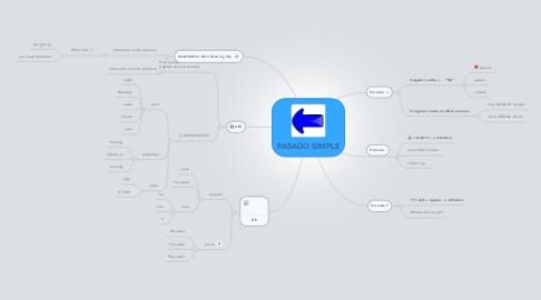 Mind Map: PASADO SIMPLE