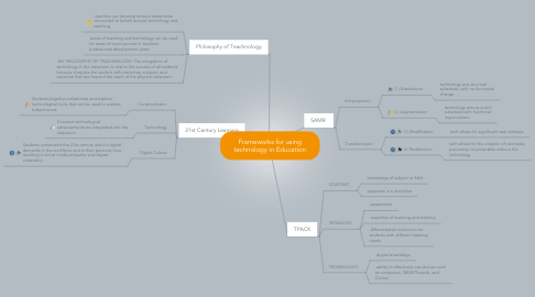 Mind Map: Frameworks for using technology in Education