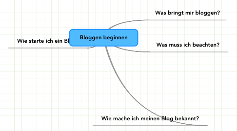Mind Map: Bloggen beginnen