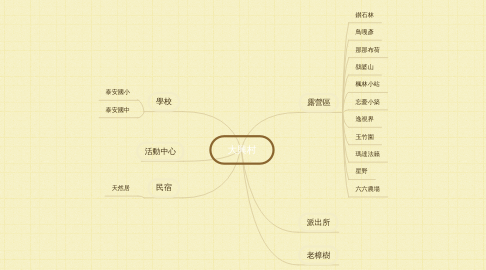 Mind Map: 大興村