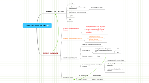 Mind Map: SMALL BUSINESS TOOLKIT