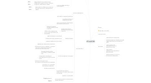 Mind Map: ИТ-клуб СГАУ