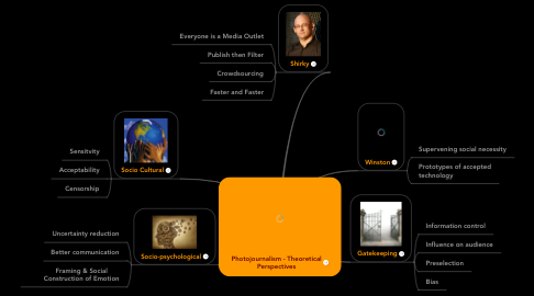 Mind Map: Photojournalism - Theoretical Perspectives