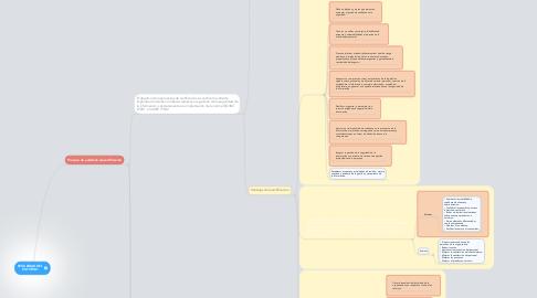 Mind Map: SEGURIDAD DEL ENTORNO