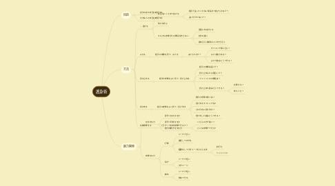 Mind Map: 護身術