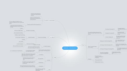 Mind Map: THEORIES & FRAMEWORKS