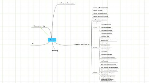 Mind Map: Данте