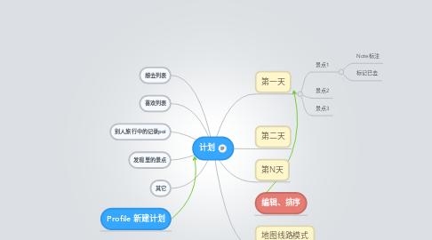 Mind Map: 计划