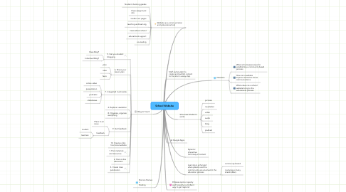 Mind Map: School Website