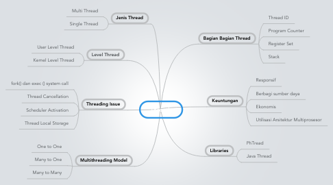 Mind Map: Threads