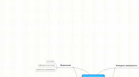 Mind Map: Кибернетическаязависимость