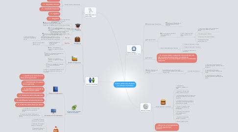 Mind Map: Gestión de Recursos Humanos y el enfoque de procesos