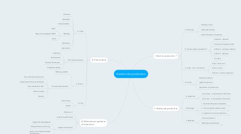 Mind Map: Gestion de production