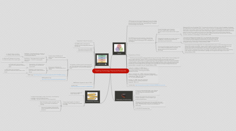 Mind Map: Teaching Technology Theories & Frameworks