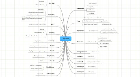 Mind Map: My Tools