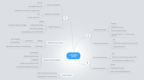 Mind Map: L'enquête