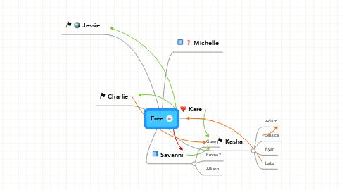 Mind Map: Free