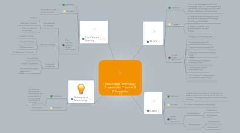 Mind Map: Educational Technology  Frameworks: Theories & Philosophies
