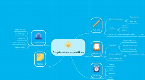 Mind Map: Propiedades específicas