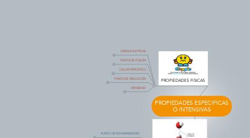 Mind Map: PROPIEDADES ESPECIFICAS O INTENSIVAS